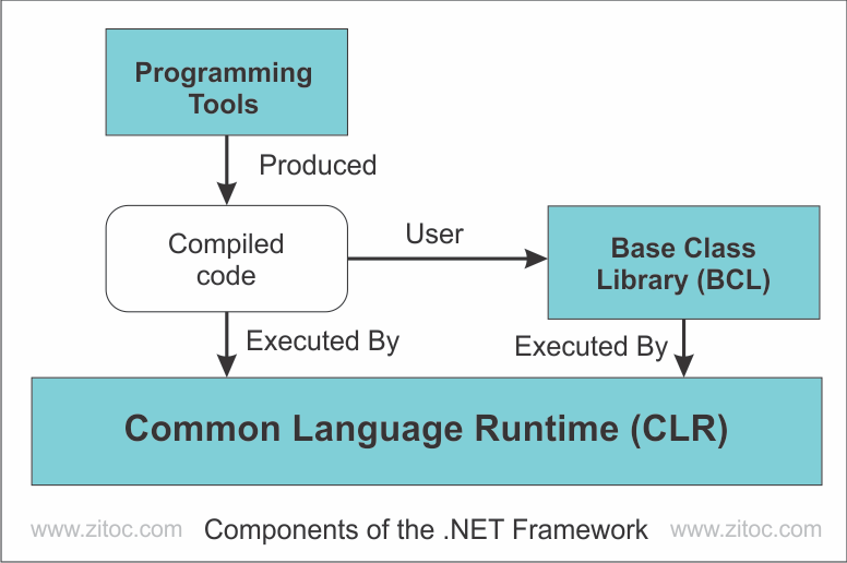 Net Framework Components