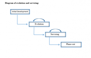Read more about the article Evolution and Servicing