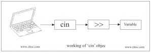 Input and output in c++