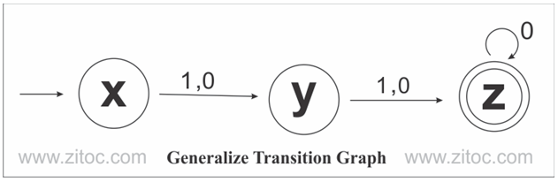 Generalize transition graph