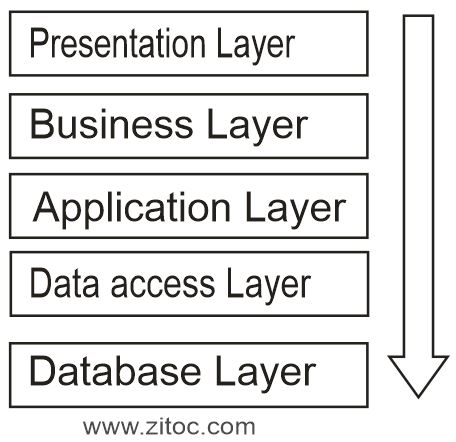 software architecture patterns layers