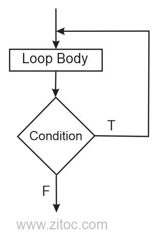 do while loops flowchart