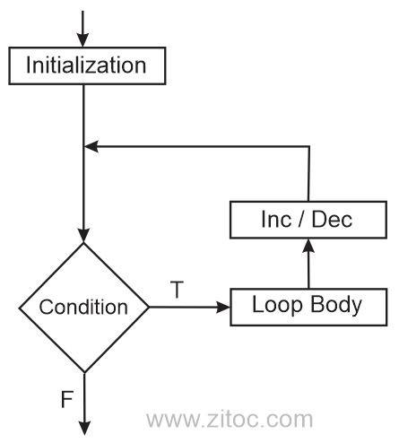 for loops flowchart