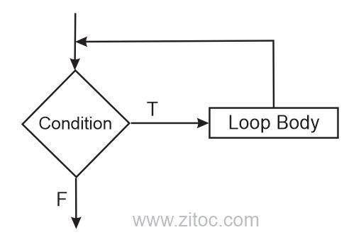 while loops flowchart