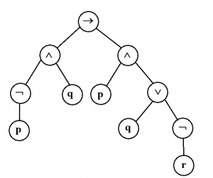 Parse tree in propositional logic