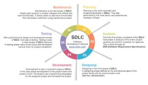 Read more about the article What is SDLC – Software Development Life Cycle