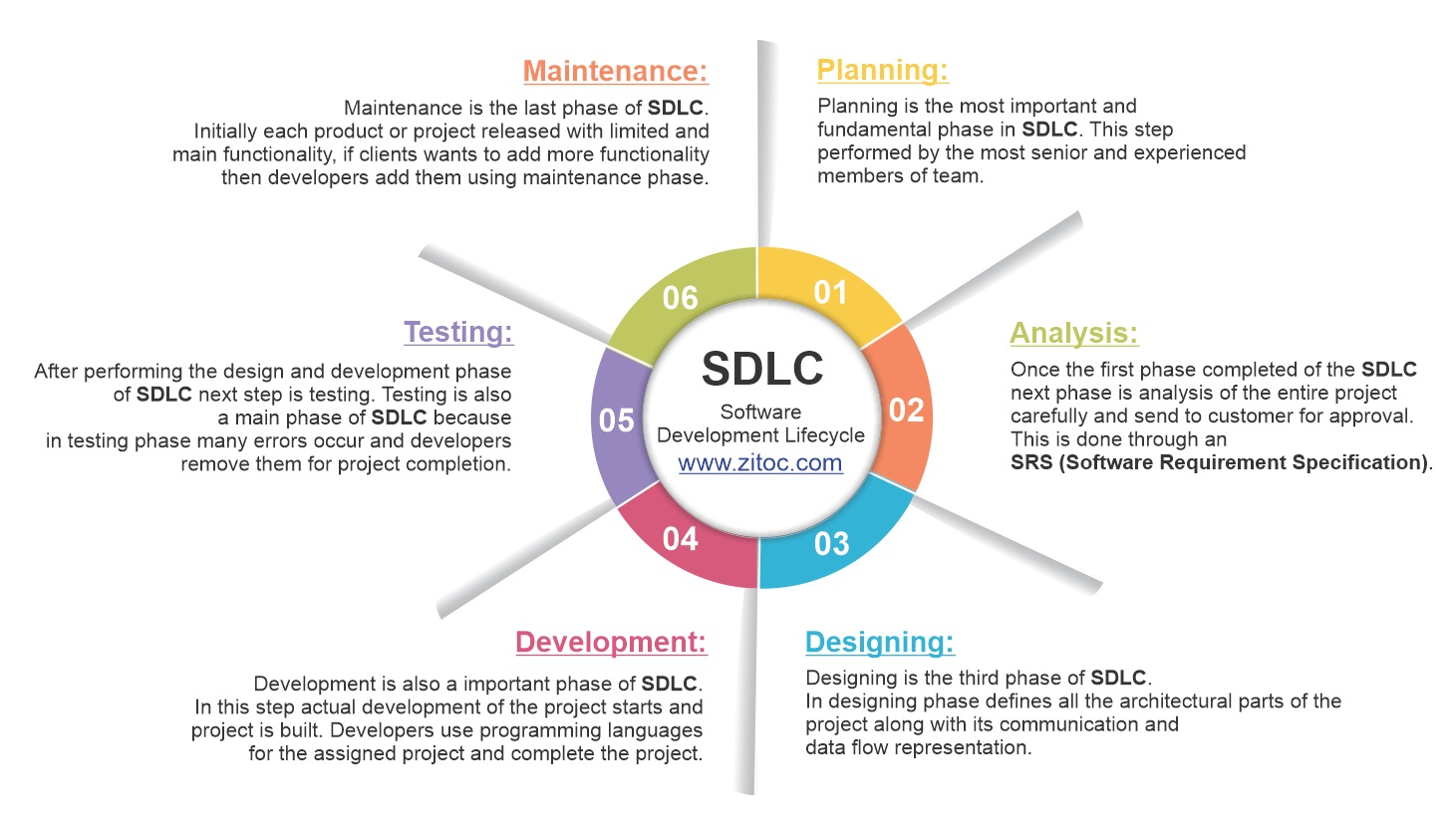 You are currently viewing What is SDLC – Software Development Life Cycle