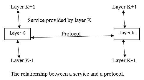 Services to Protocols