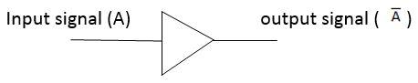Block diagram of NOT gate