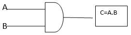 Block diagram of logic gate