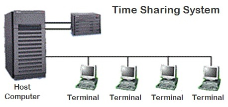 Time Sharing System