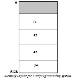 multiprogrammed batch operating system
