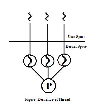Kernel level thread