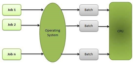 Operating System Properties