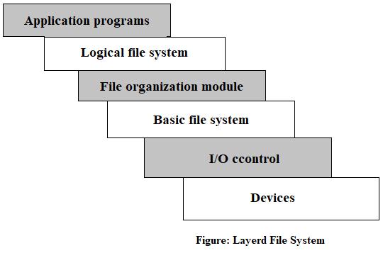 File System