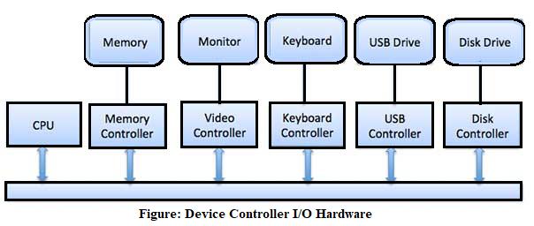 IO Hardware