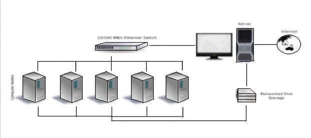 Clustered System
