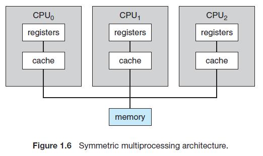 Multiprocessor system
