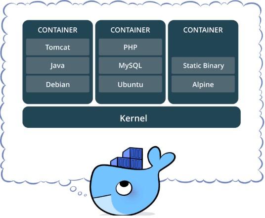Docker Machine Create