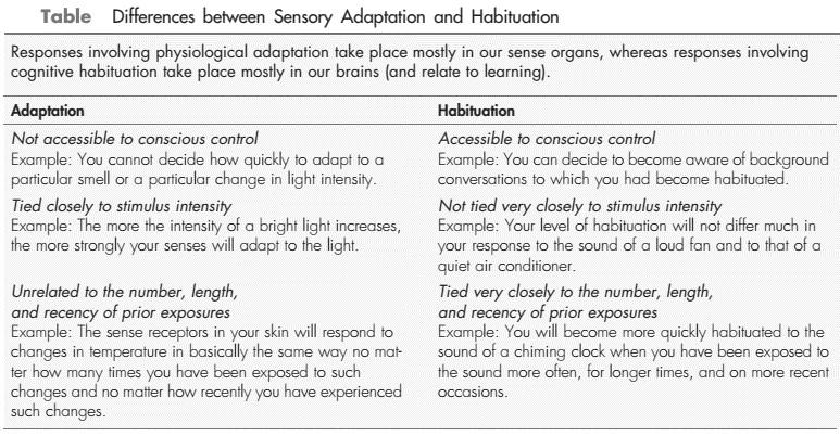 Habituation and Adaptation