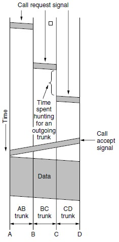 Timing of events in circuit switching