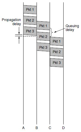 Timing of events in packet switching