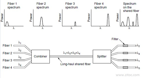 Wavelength division multiplexing, Trunks and multiplexing