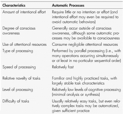 automatic process in attention