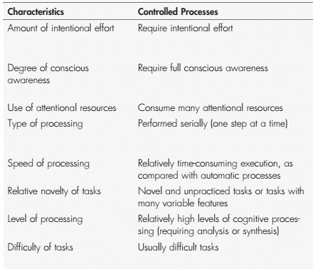 Controlled Process in Attention